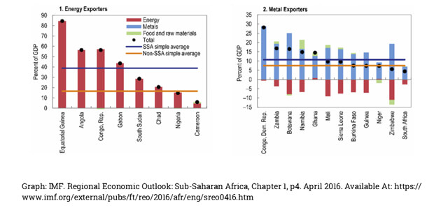 Sub-Saharan African Energy and Metal Exporters