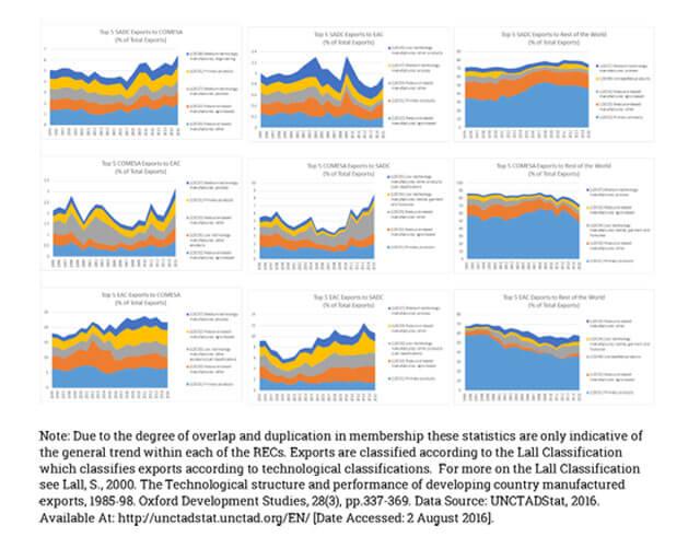 Regional Exports amongst TFTA