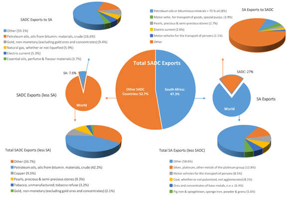 SADC Exports Breakdown