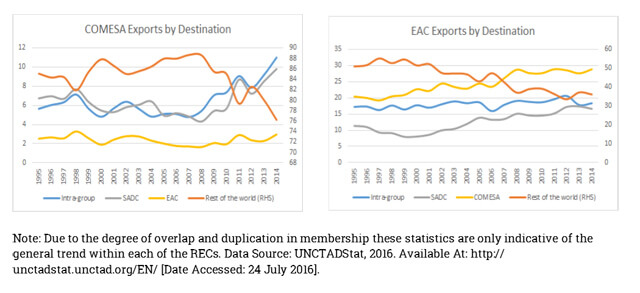 COMESA and EAC Exports