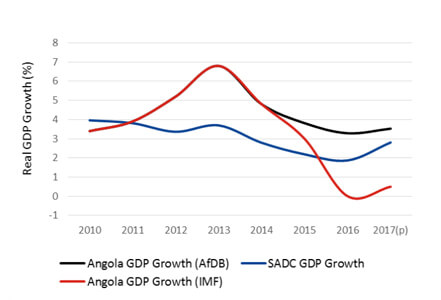 Angolan Real GDP Growth Comparison