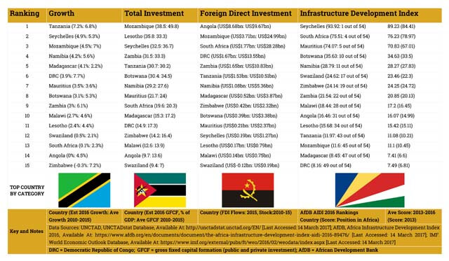 SADC Investment and Infrastructure Snapshot