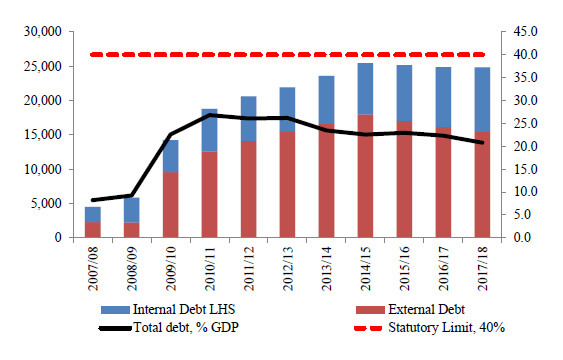 Botswana Government Debt Position