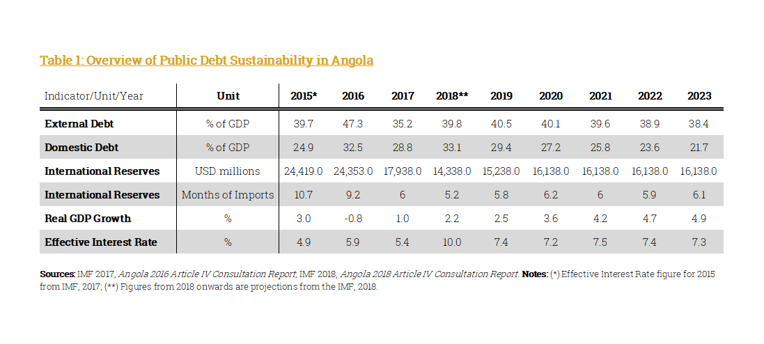 Angolan Public Debt Sustainability
