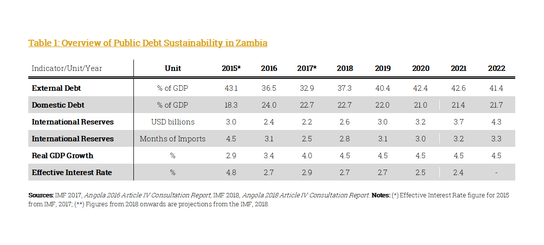 Zambian Public Debt Sustainability
