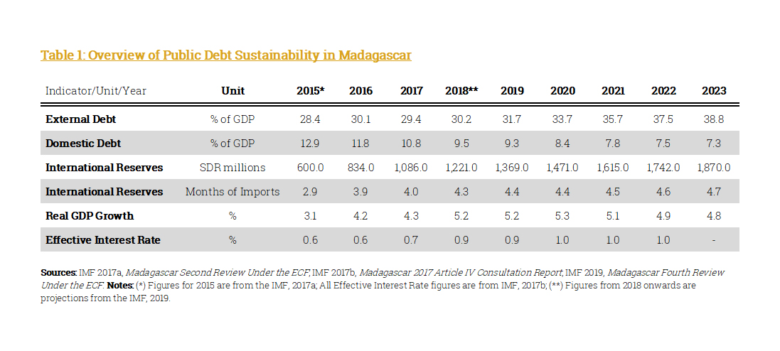 Madagascan Public Debt Sustainability