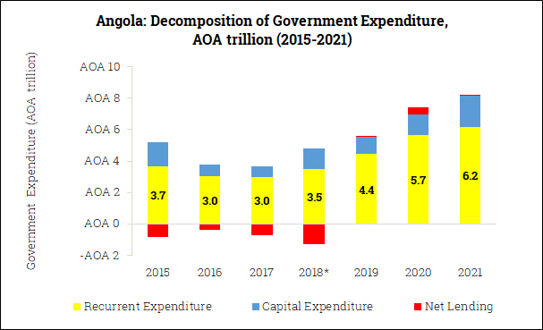 Government Expenditure Composition in Angola (2015-2021)