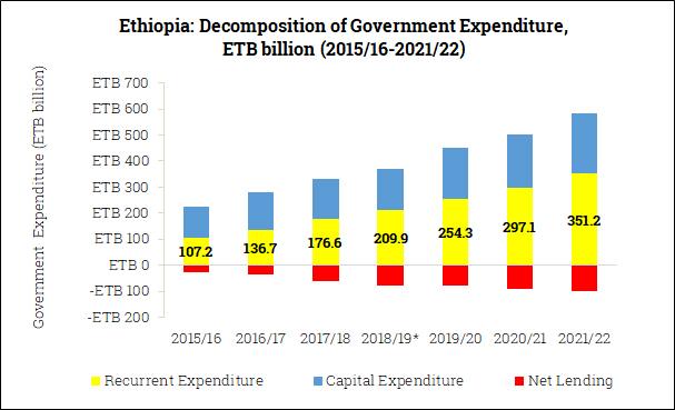 Government Expenditure Composition in Ethiopia (2015/16-2021/22)