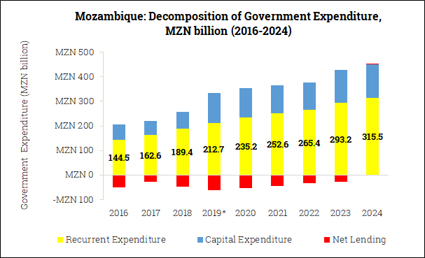 Government Expenditure Composition in Mozambique (2016-2024)