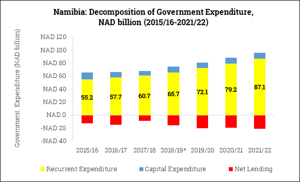 Government Expenditure Composition in Namibia (2015/16-2021/22)