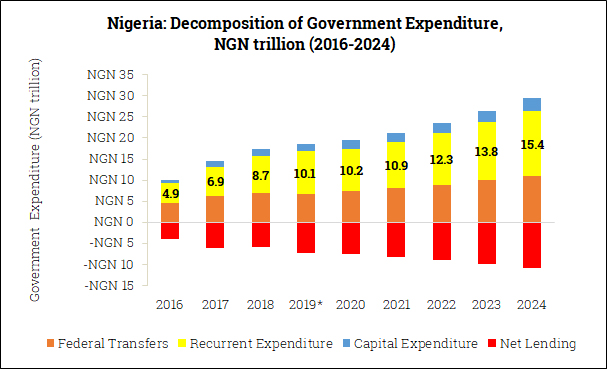 Government Expenditure Composition in Nigeria (2016-2024)