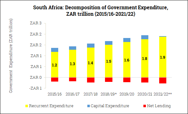 Government Expenditure Composition in South Africa (2015/16-2021/22)
