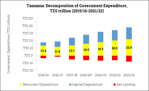 Government Expenditure Composition in Tanzania (2015/16-2021/22)