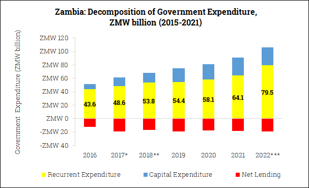 Government Expenditure Composition in Zambia (2016-2022)