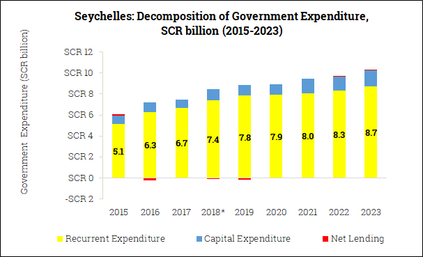 Government Expenditure Composition in the Seychelles (2015-2023)