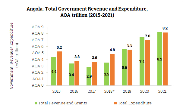 Government Revenue and Expenditure in Angola (2015-2021)