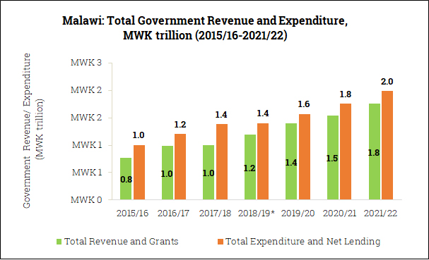 Government Revenue and Expenditure in Malawi (2015/16-2021/22)
