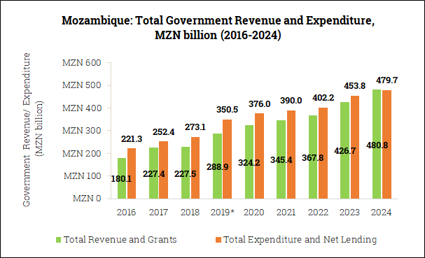 Government Revenue and Expenditure in Mozambique (2016-2024)