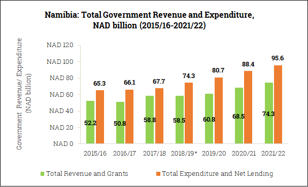 Government Revenue and Expenditure in Namibia (2015/16-2021/22)