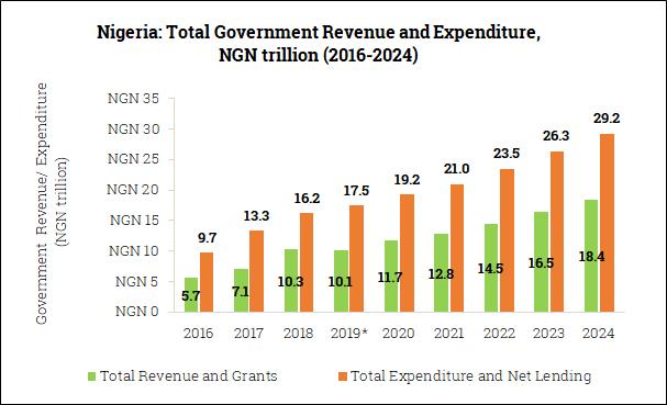 Government Revenue and Expenditure in Nigeria (2016-2024)
