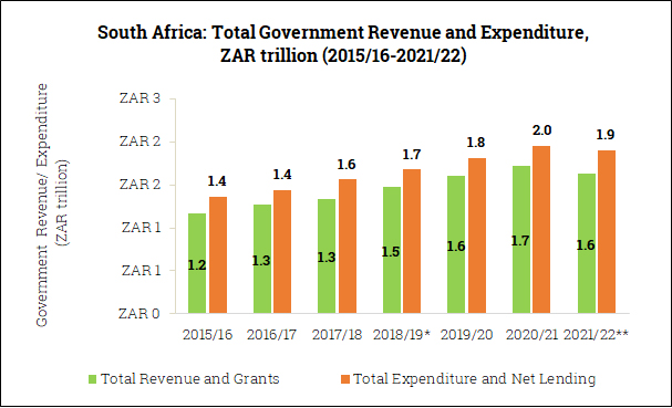 Government Revenue and Expenditure in South Africa (2015/16-2021/22)