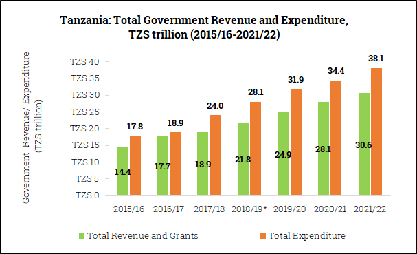 Government Revenue and Expenditure in Tanzania (2015/16-2021/22)