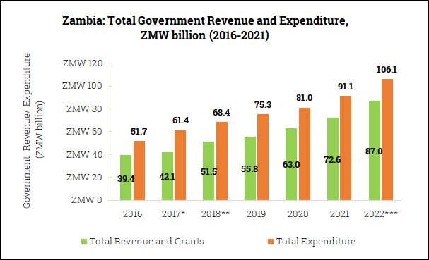 Government Revenue and Expenditure in Zambia (2016-2022)