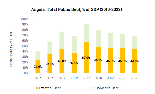 Gross Government Debt in Angola (2015-2023)