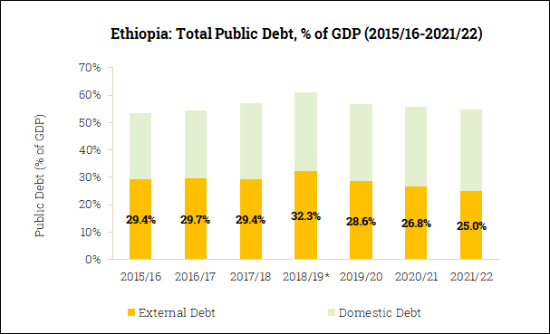 Gross Government Debt in Ethiopia (2015/16-2021/22)