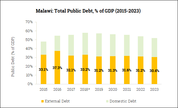 Gross Government Debt in Malawi (2015-2023)