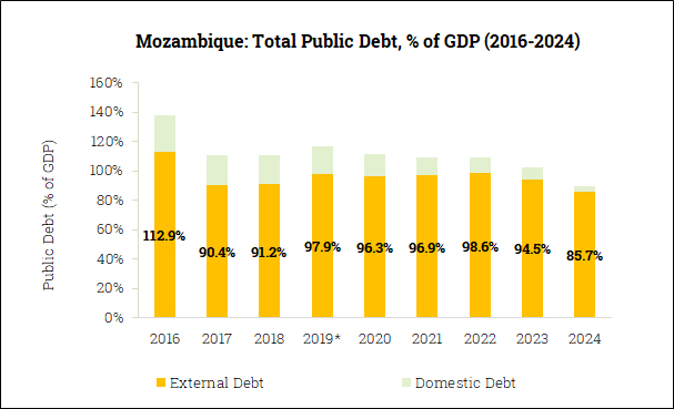 Gross Government Debt in Mozambique (2016-2024)