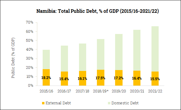 Gross Government Debt in Namibia (2015/16-2021/22)