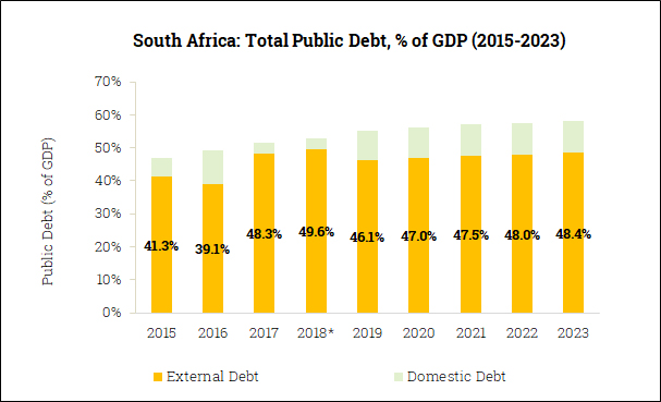 Gross Government Debt in South Africa (2015-2023)