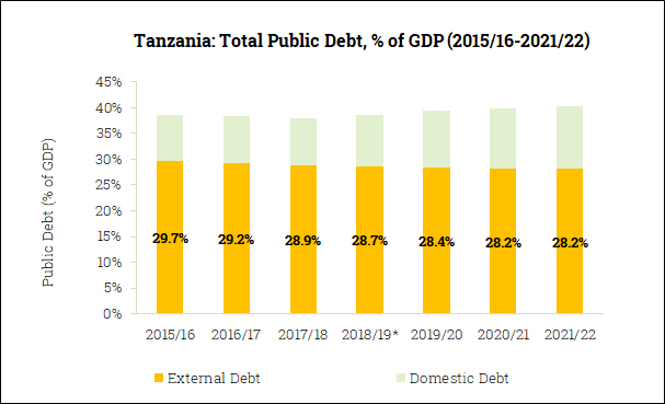 Gross Government Debt in Tanzania (2015/16-2021/22)