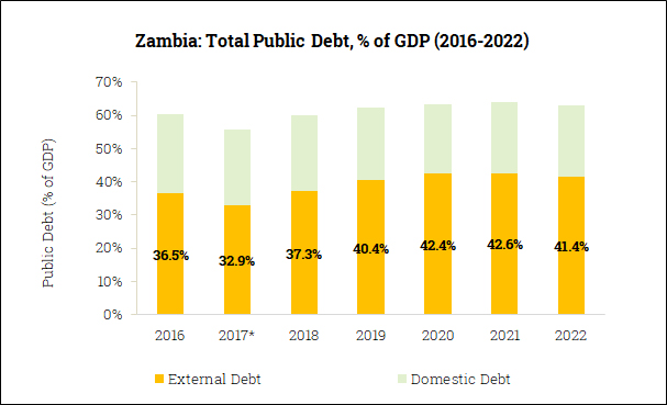 Gross Government Debt in Zambia (2016-2022)
