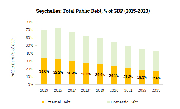 Gross Government Debt in the Seychelles (2015-2023)