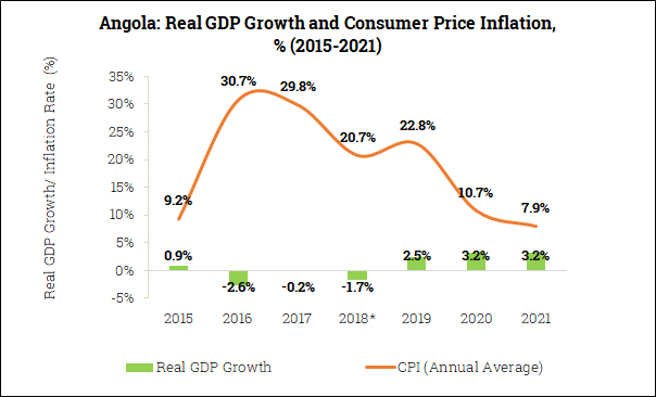 Real GDP Growth and Inflation in Angola (2015-2021)