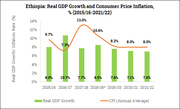 Real GDP Growth and Inflation in Ethiopia (2015/16-2021/22)