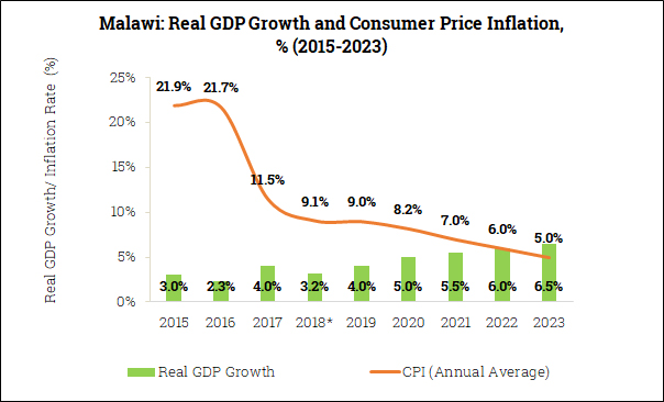 Real GDP Growth and Inflation in Malawi (2015-2023)