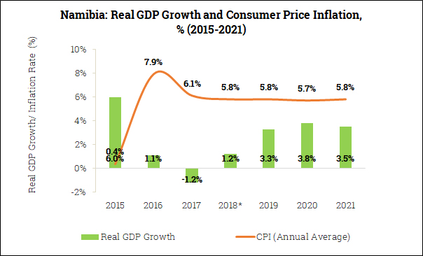 Real GDP Growth and Inflation in Namibia (2015-2021)