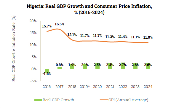 Real GDP Growth and Inflation in Nigeria (2016-2024)
