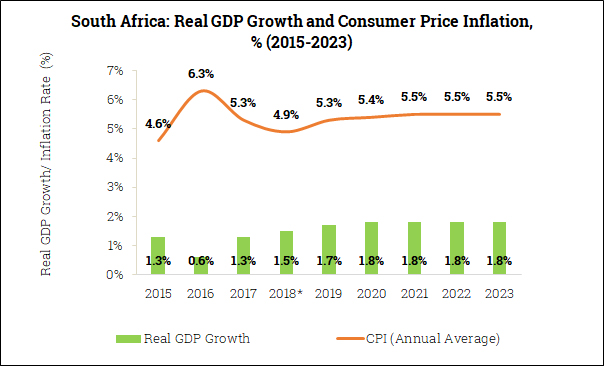 Real GDP Growth and Inflation in South Africa (2015-2023)