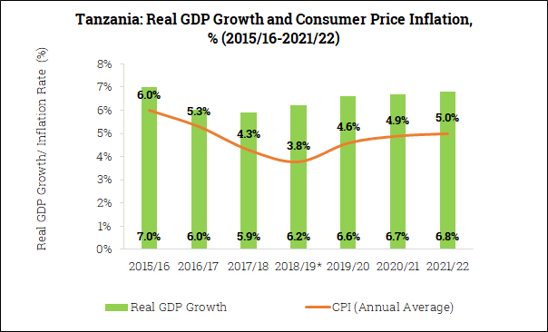 Real GDP Growth and Inflation in Tanzania (2015/16-2021/22)