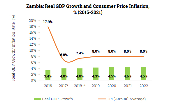 Real GDP Growth and Inflation in Zambia (2016-2022)