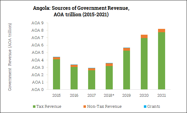 Sources of Government Revenue in Angola (2015-2021)