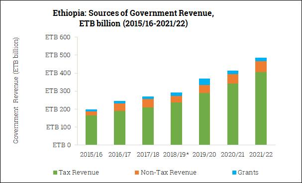 Sources of Government Revenue in Ethiopia (2015/16-2021/22)