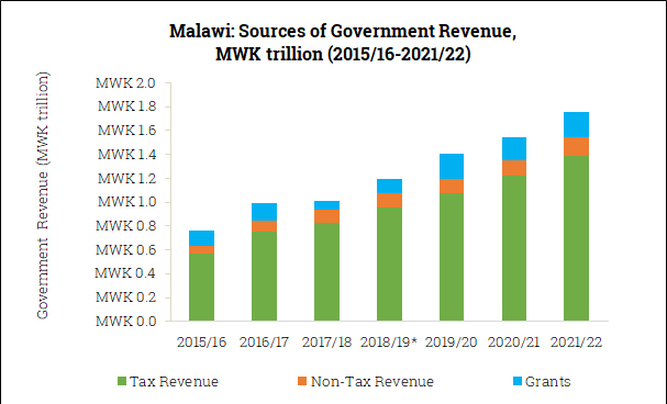 Sources of Government Revenue in Malawi (2015/16-2021/22)