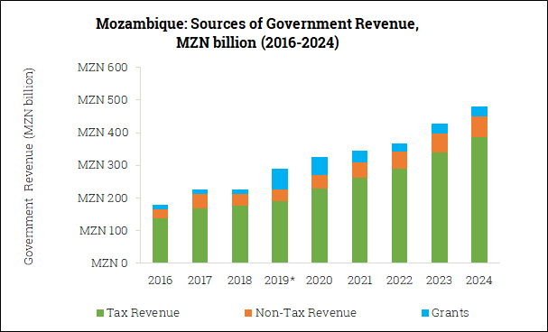 Sources of Government Revenue in Mozambique (2016-2024)