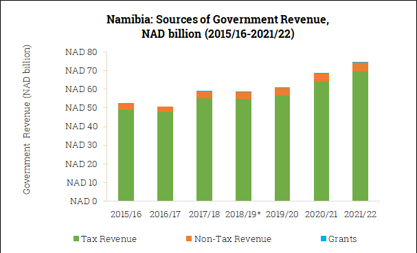 Sources of Government Revenue in Namibia (2015/16-2021/22)