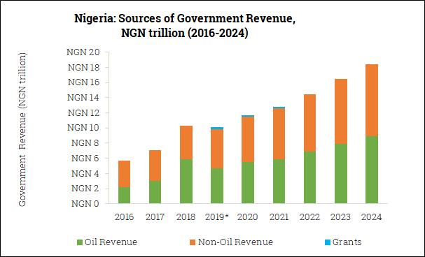 Sources of Government Revenue in Nigeria (2016-2024)